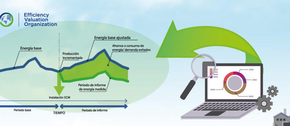 Protocolo Internacional de Medida y Verificación del Ahorro Energético